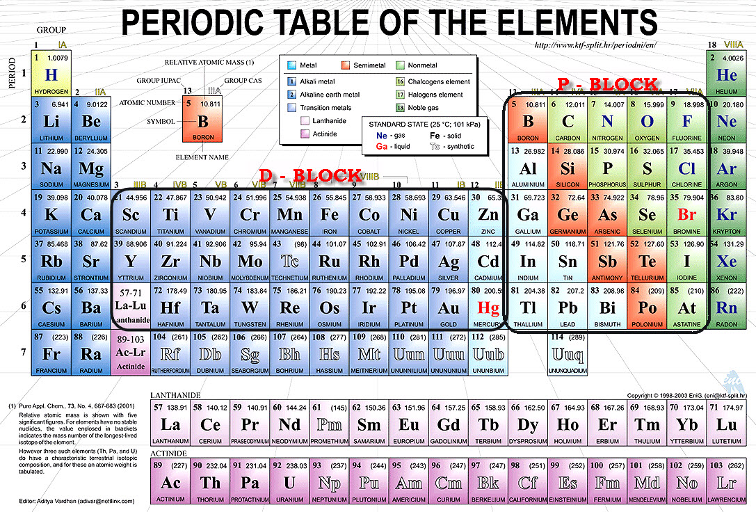 P block elements for 10 on the periodic table