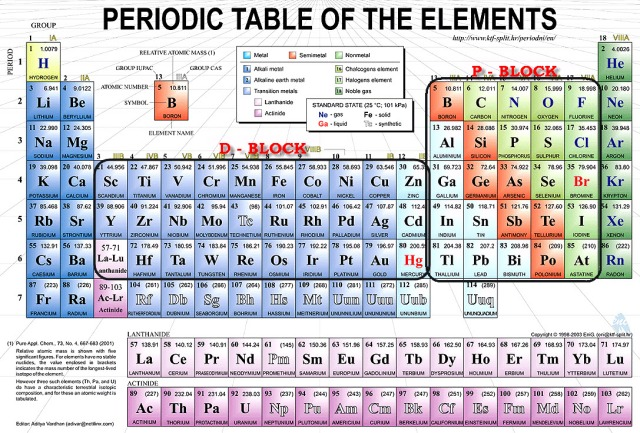A fun way to learn the periodic table yaba daba doo periodic table tips are given for area marked by the black rounded rectangles urtaz Images