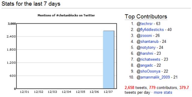 Stats for #chetanblocks trendy topic